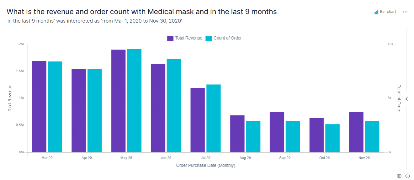 qbo insights count of medical gloves monthly